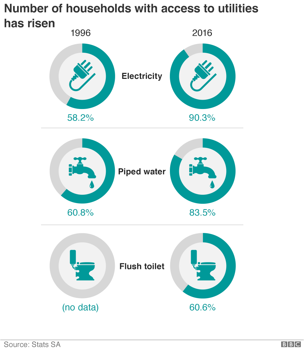 Graphic shows how household utilities have changed since 1996