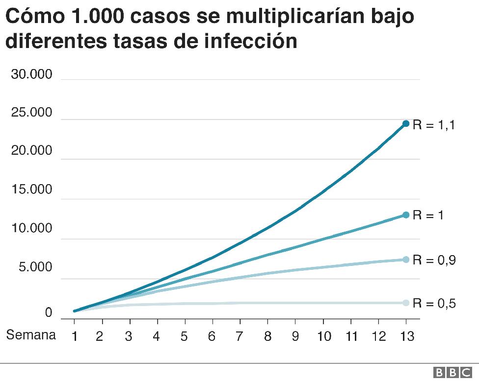 Gráfico sobre las tasas de infección