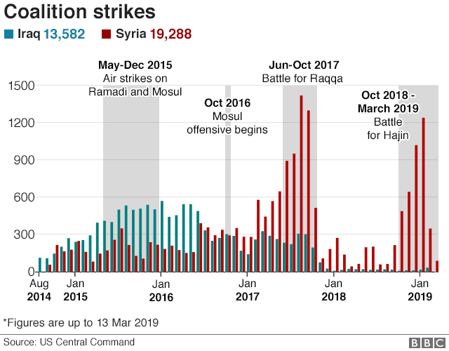 Bar chart showing coalition air strikes against Iraq and Syria since Aug 2014