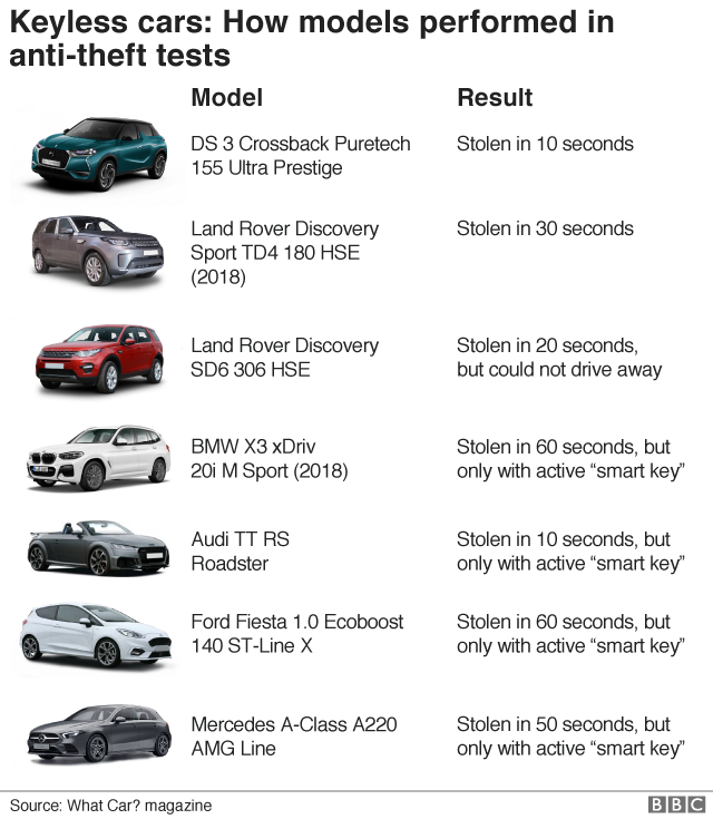 How cars performed in anti-theft test