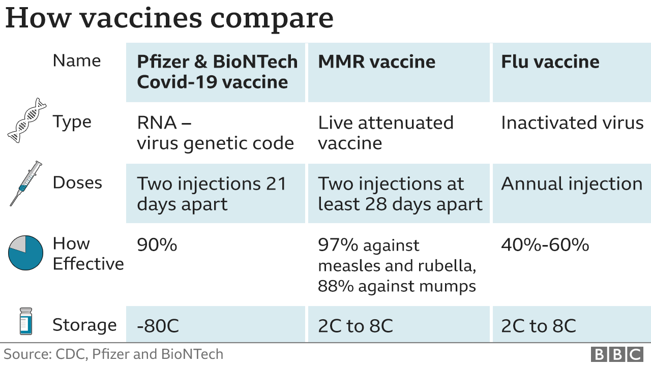 Covid: Who will have the Pfizer vaccine first and when can I get it? - BBC  News