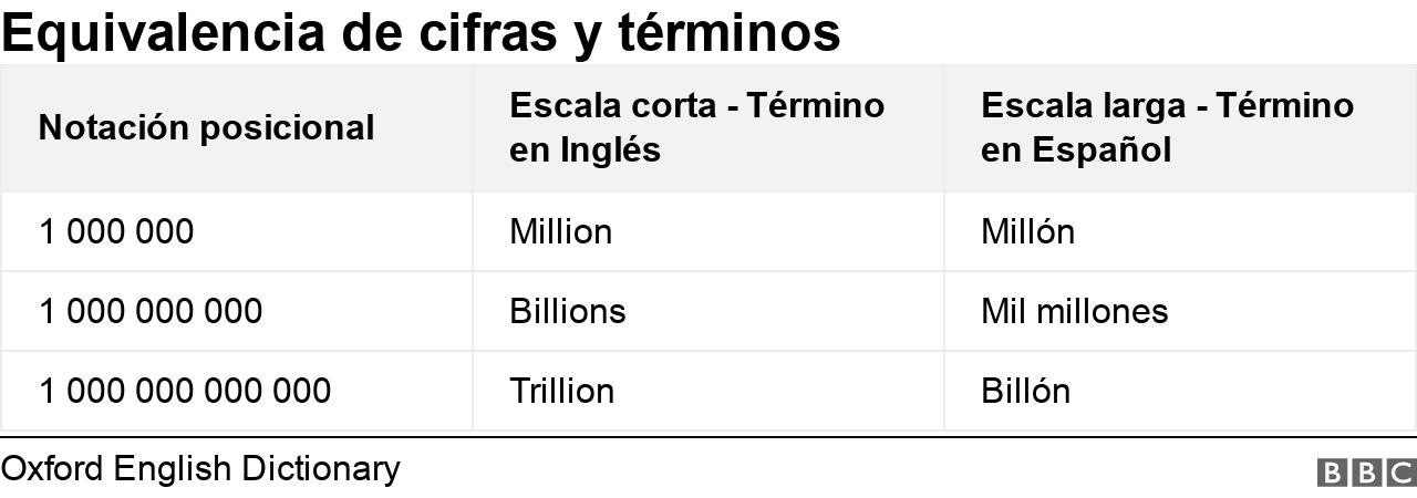 Cifras y términos usados en inglés y en español
