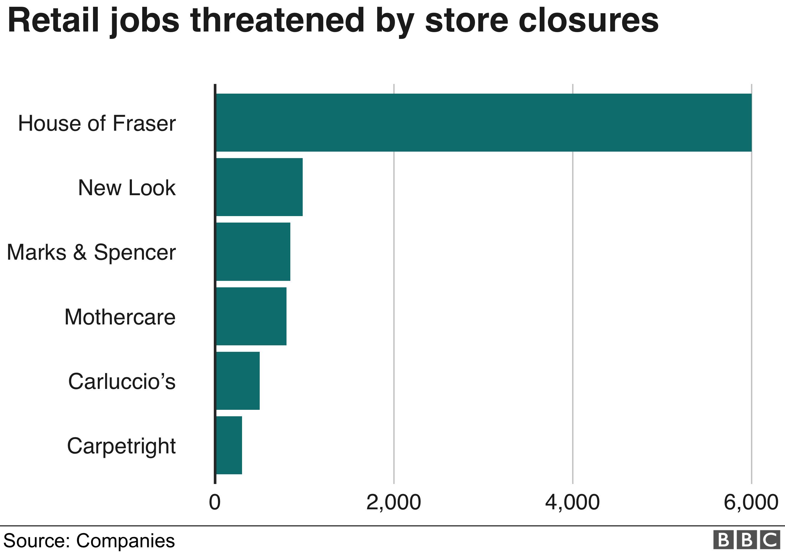 Jobs at risk