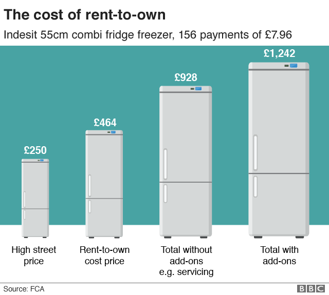 Chart showing example of the cost of rent-to-own