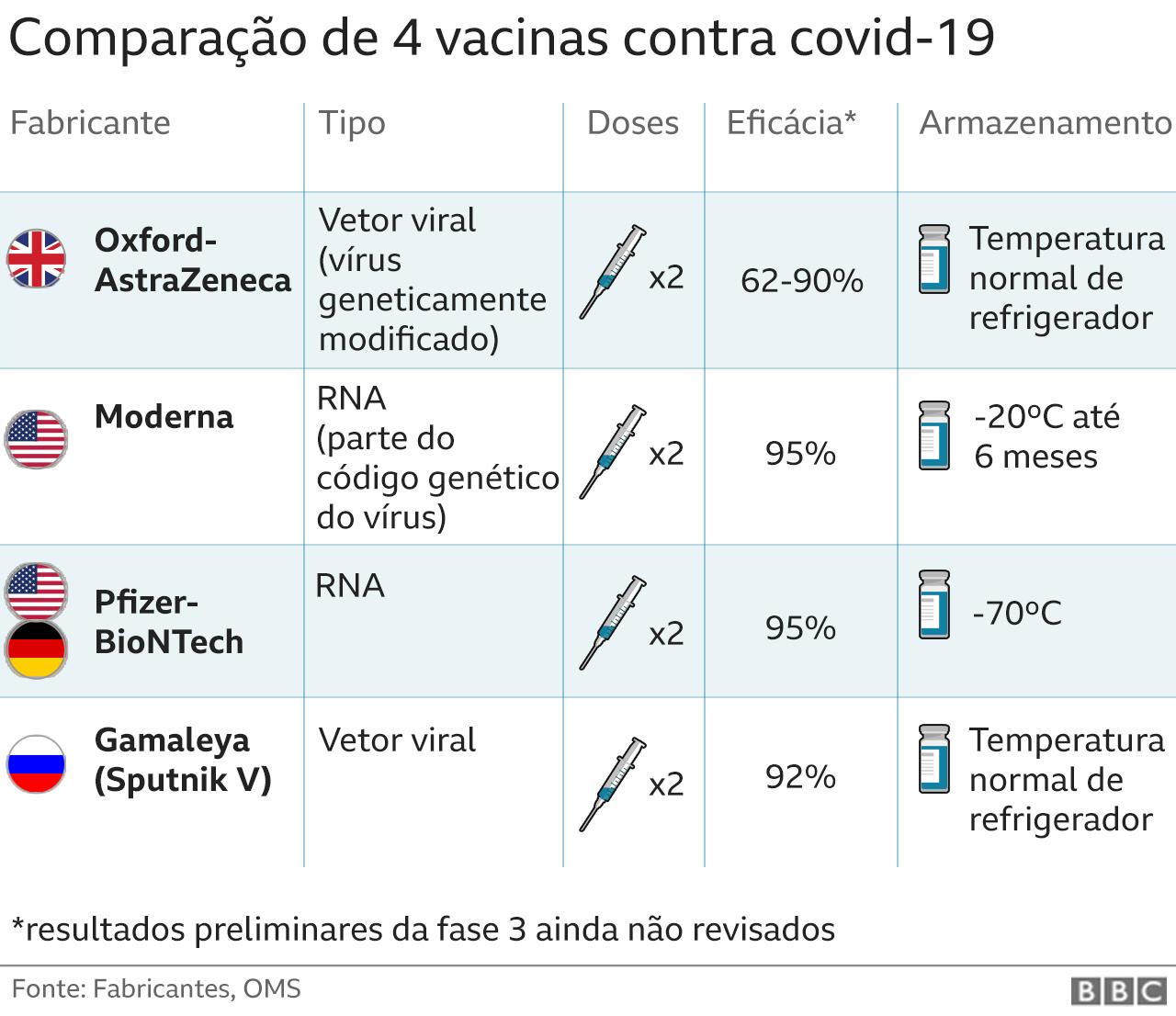 Tabela de comparação das vacinas de covid-19