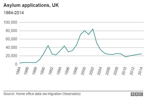 Chart: UK asylum claims, 1984-2014