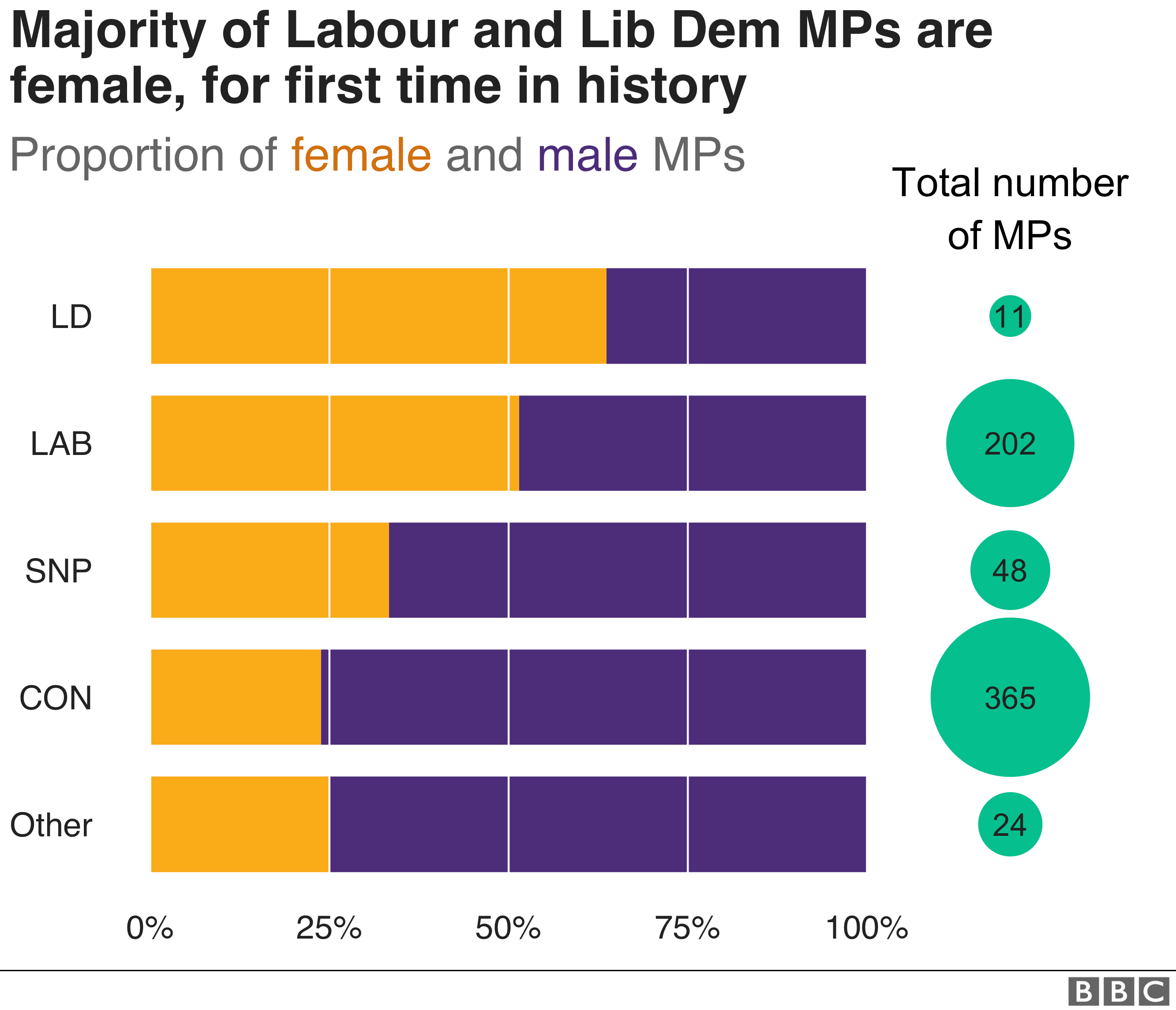 Proportion of female MPs by party