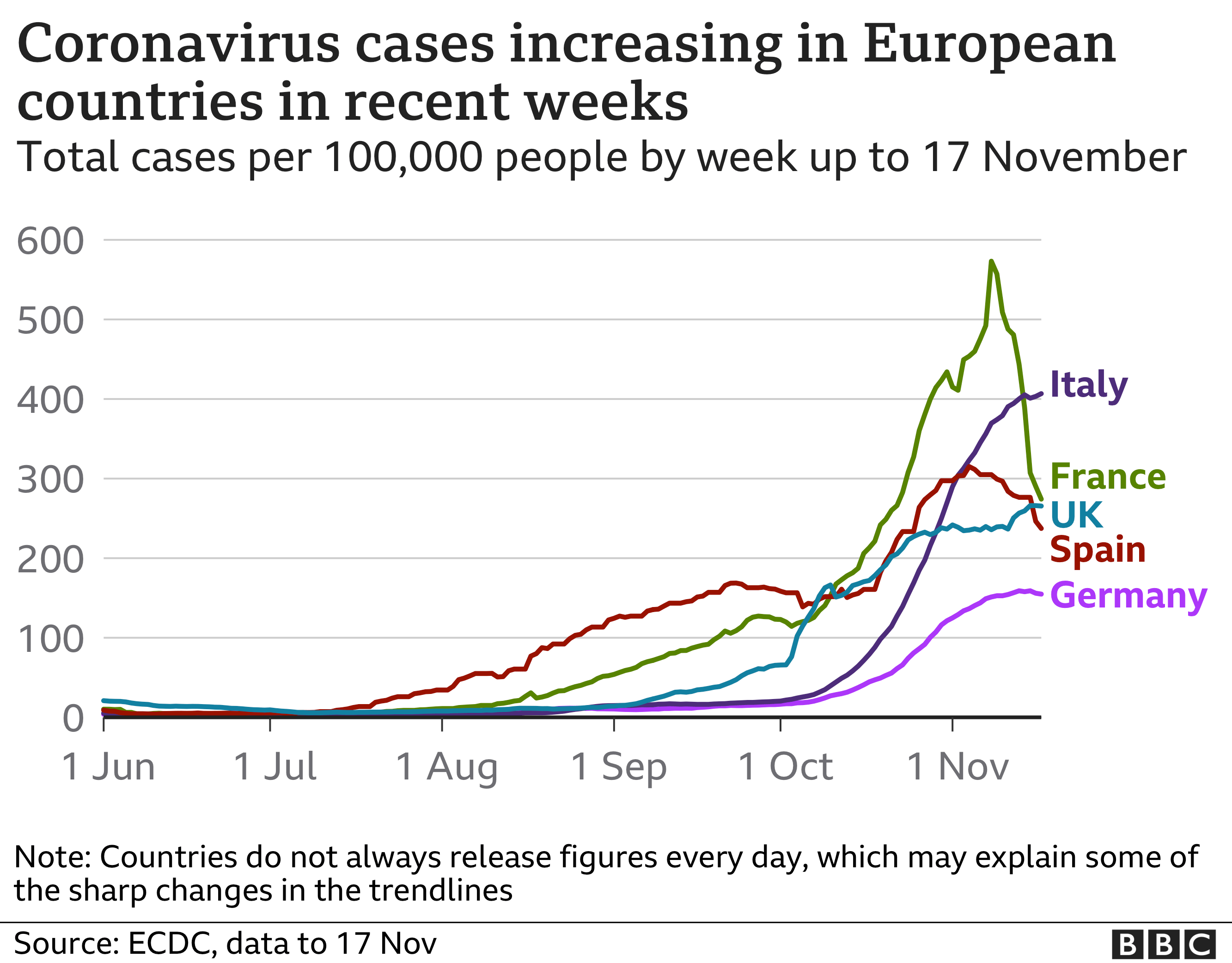 Line chart shows cases rising in selected European countries, updated 18 Nov