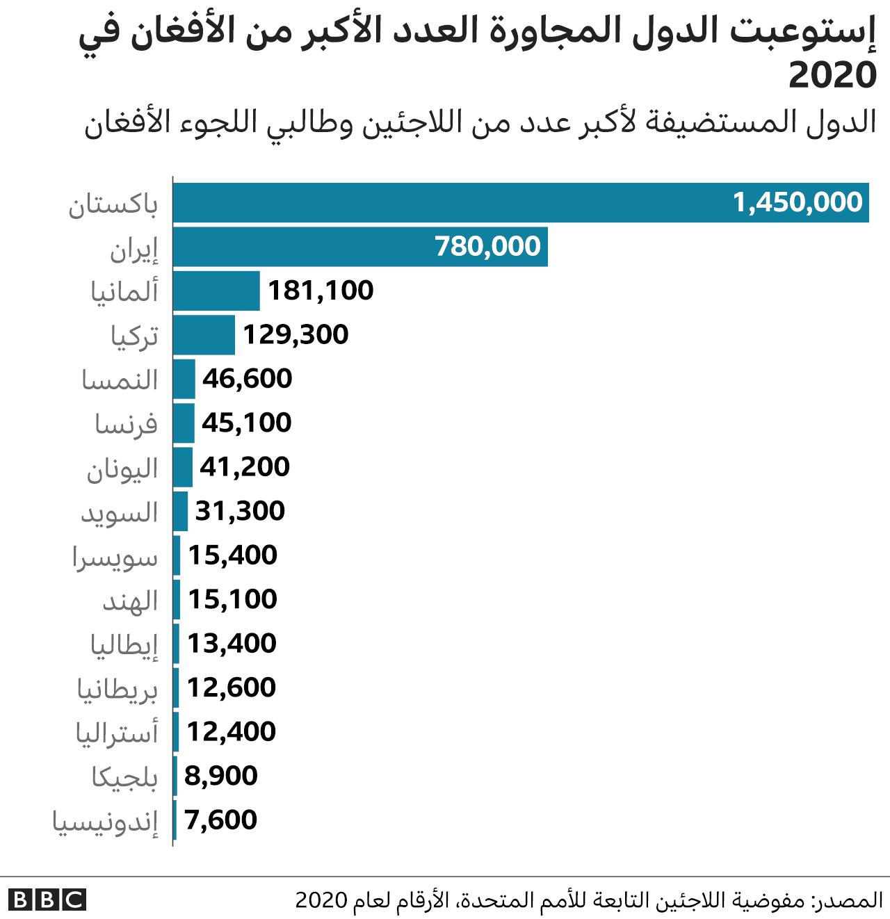 الدول التي فيها عدد أكبر من اللاجئين الأفغان