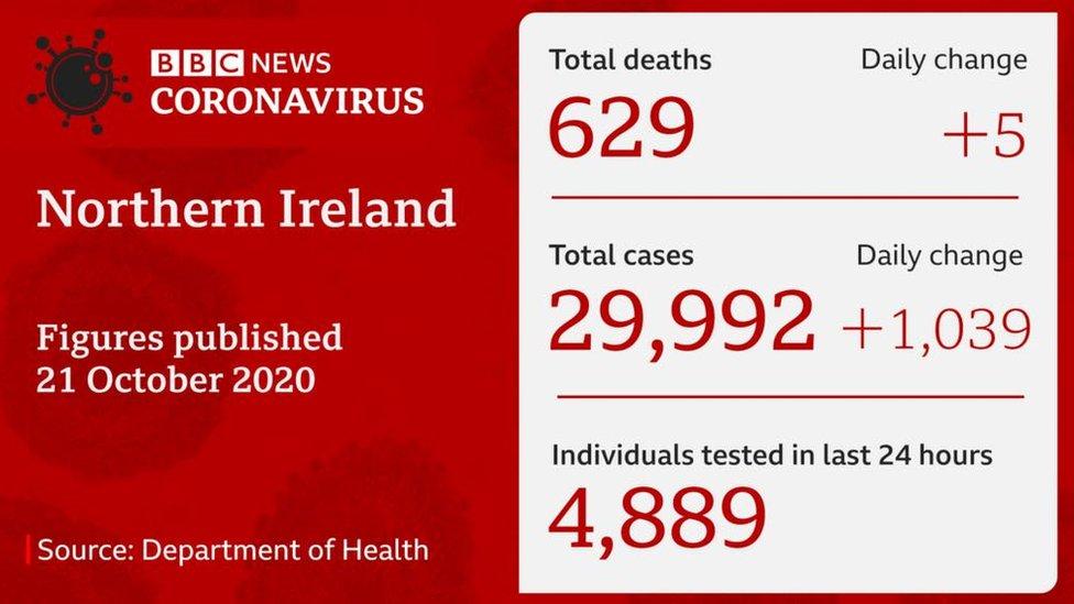 DoH stats