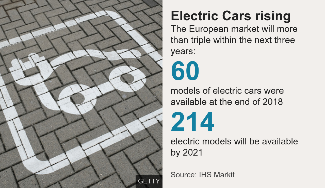 Electric cars rising graphic