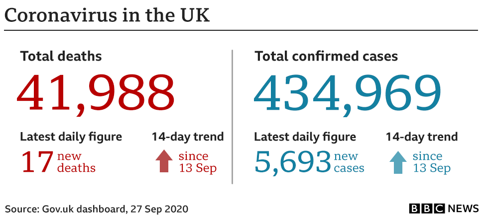 Government stats show 41,988 have died, up 17 in the past 24 hours to 27 Sep and an additional 5,693 cases have been confirmed bringing the total to 434,969