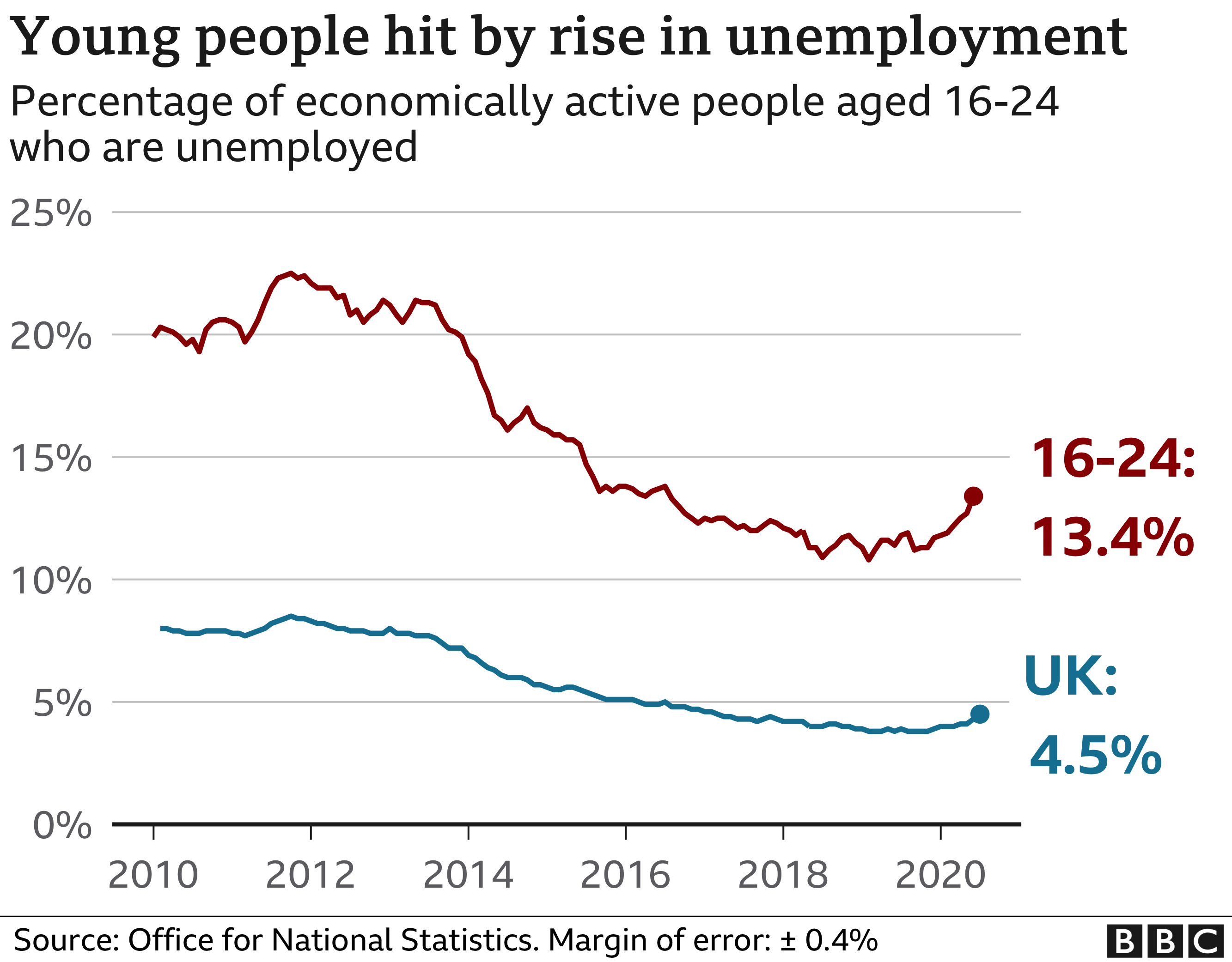 Chart showing young people out of work