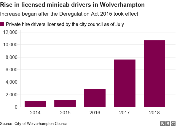 Chart showing the growth in private hire driver licences in Wolverhampton