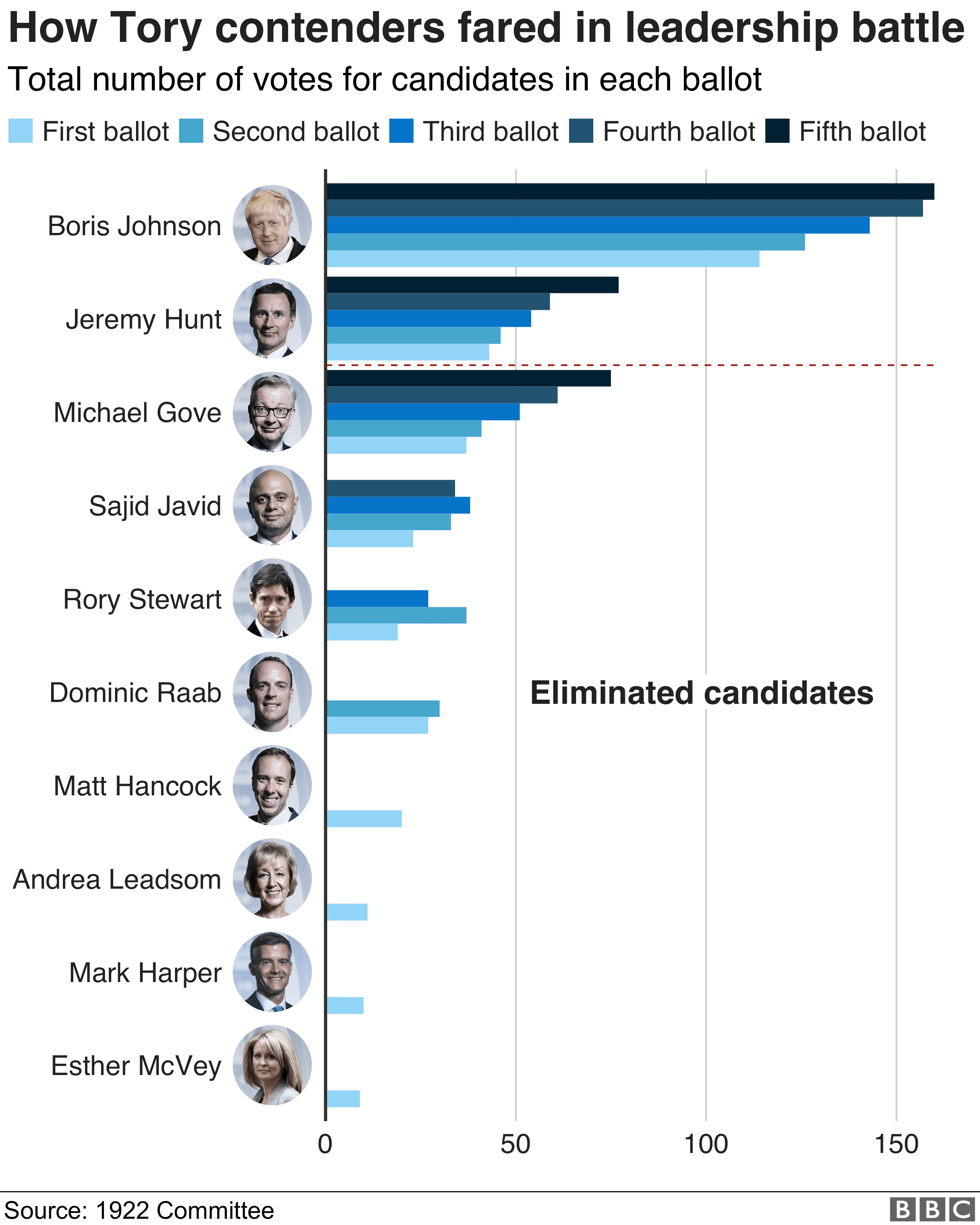 All five ballot results
