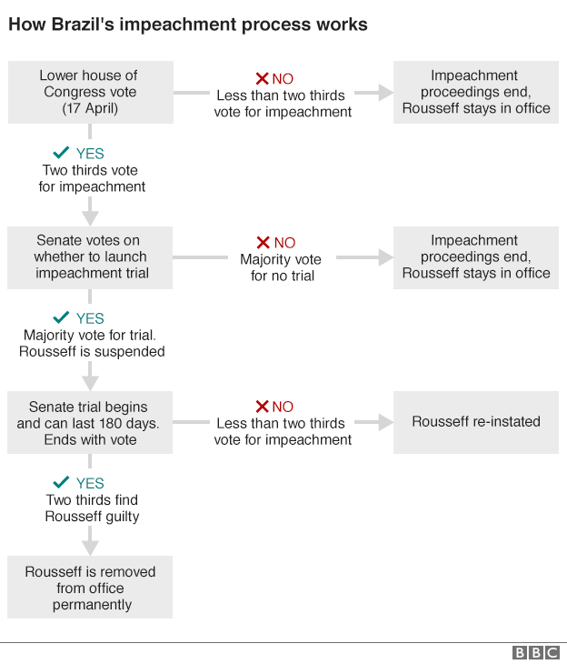 Graphic explaining how Brazilian President Rousseff could be impeached