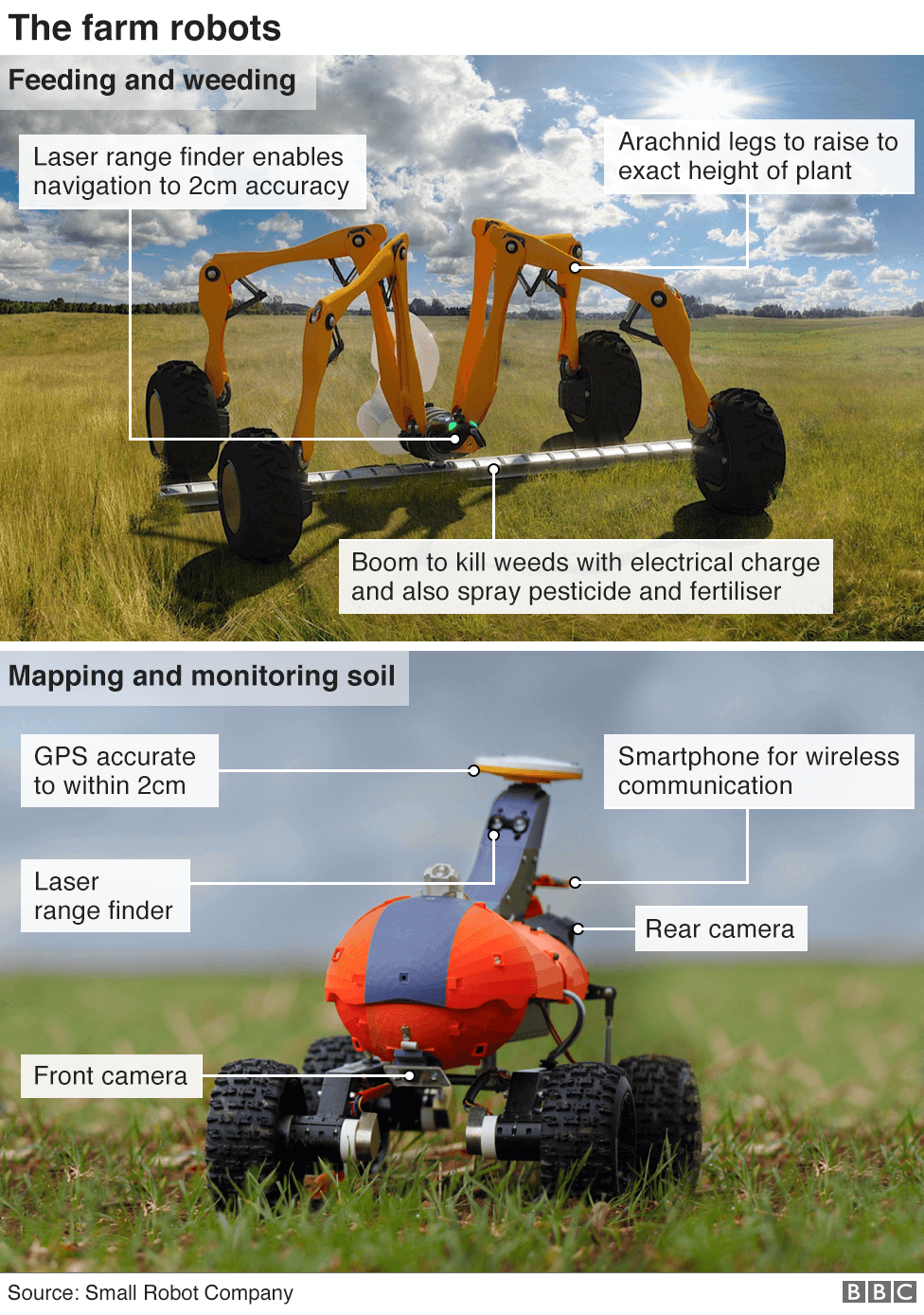 Annotated picture of robots used in farming