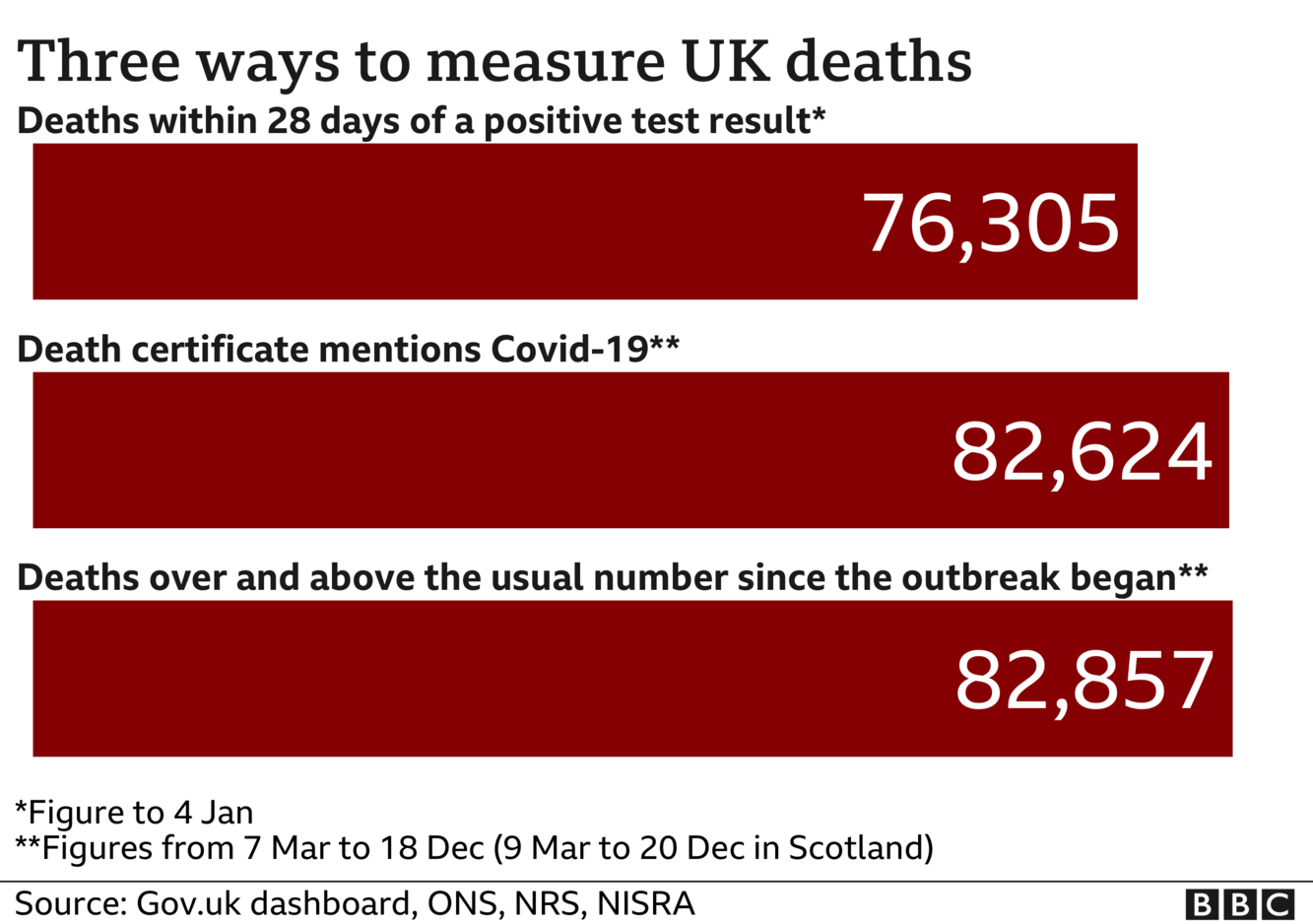 Chart showing three different totals for coronavirus deaths - the government measures all deaths within 28 days of a positive test, that total is 76,305 The ONS includes all deaths where coronavirus was mentioned on the death certificate, that total is 82,624 and the final total includes all deaths over and above the average for the time of year and that total is now 82,857. Updated 5 Jan