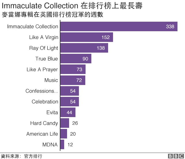 12張麥當娜的專輯拿下排行榜第一名