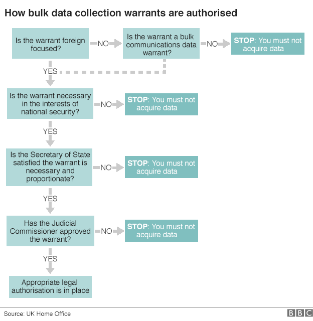 Graphic showing the process for securing authorisation to collect bulk data under the new draft bill - 4 November 2015