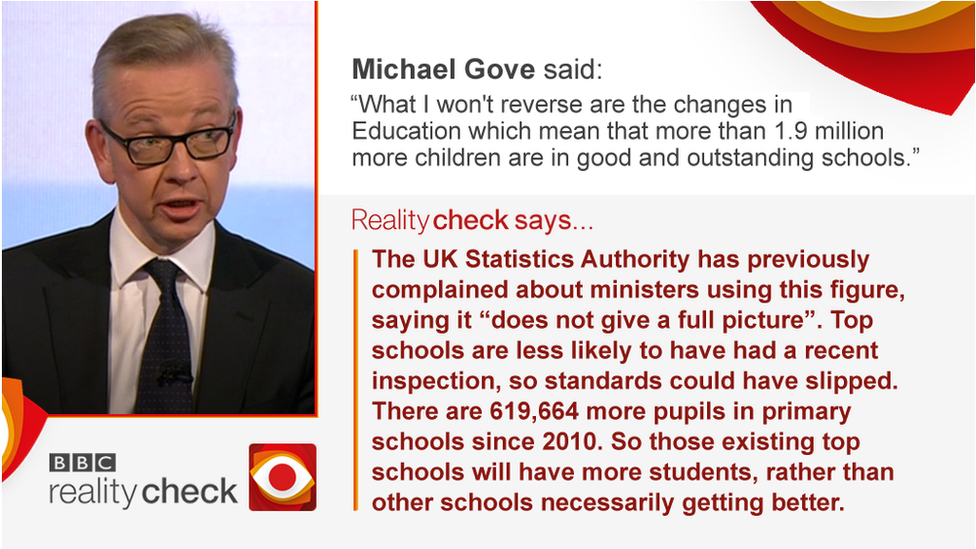 """Verdict on Michael Gove schools claim: The UK Statistics Authority has previously complained about the way this figure has been presented as """"it does not give a full picture"""". There are are 619,664 more pupils in primary school since 2010 and, as the student population rises, more pupils will automatically end up in """"good"""" and """"outstanding schools"""". Furthermore, a number of schools rated """"outstanding"""" had their last inspection a long time ago - so we don't know if high standards have been maintained."""