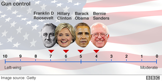 Ideological spectrum showing Democratic candidates' positions on guns