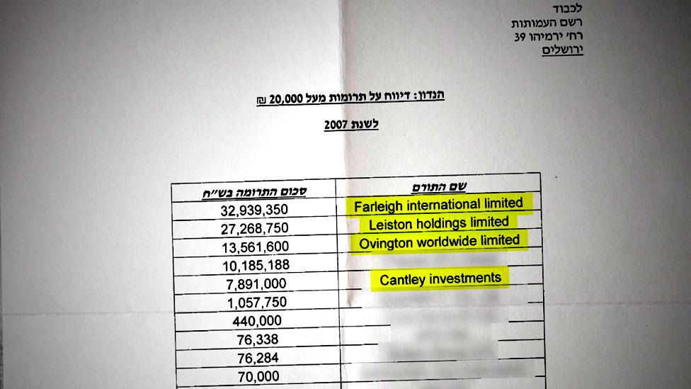 نصف التبرعات التي حصلت عليها إلعاد كان مصدرها أبراموفيتش
