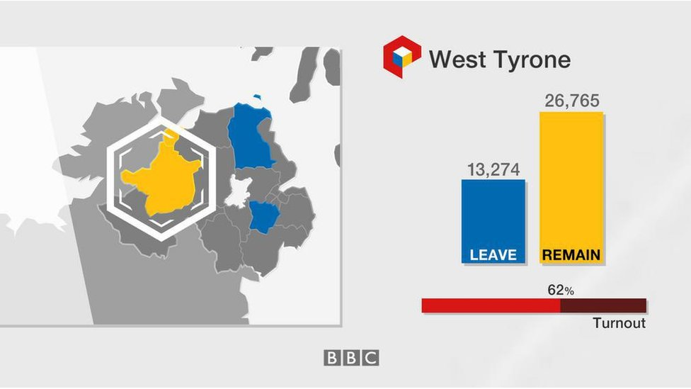 West Tyrone: Leave 13,274; Remain 26,765; turnout 62%