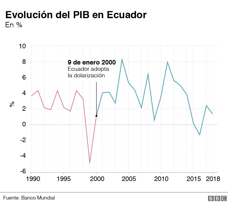 Evolución del PIB en Ecuador