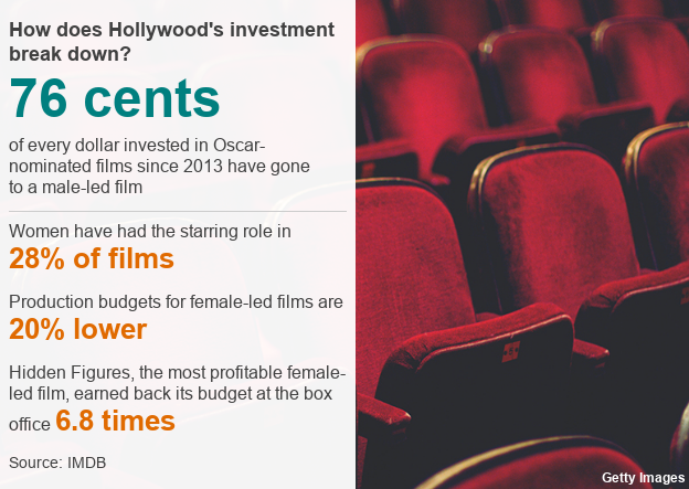 Infographic: 76 cents of every dollar invested in Oscar-nominated films since 2013 have gone to a male-led film