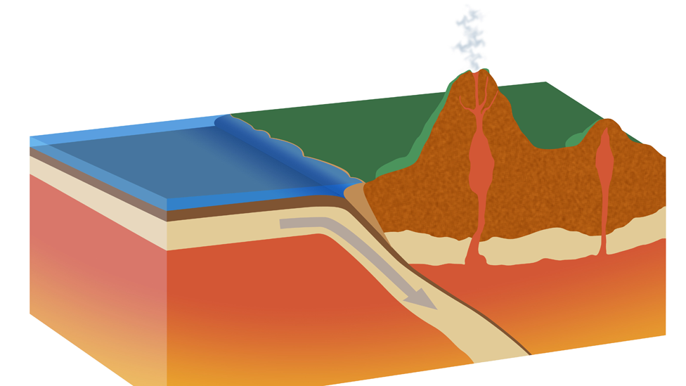Ilustración que muestra el proceso de subducción. NO USAR BBC