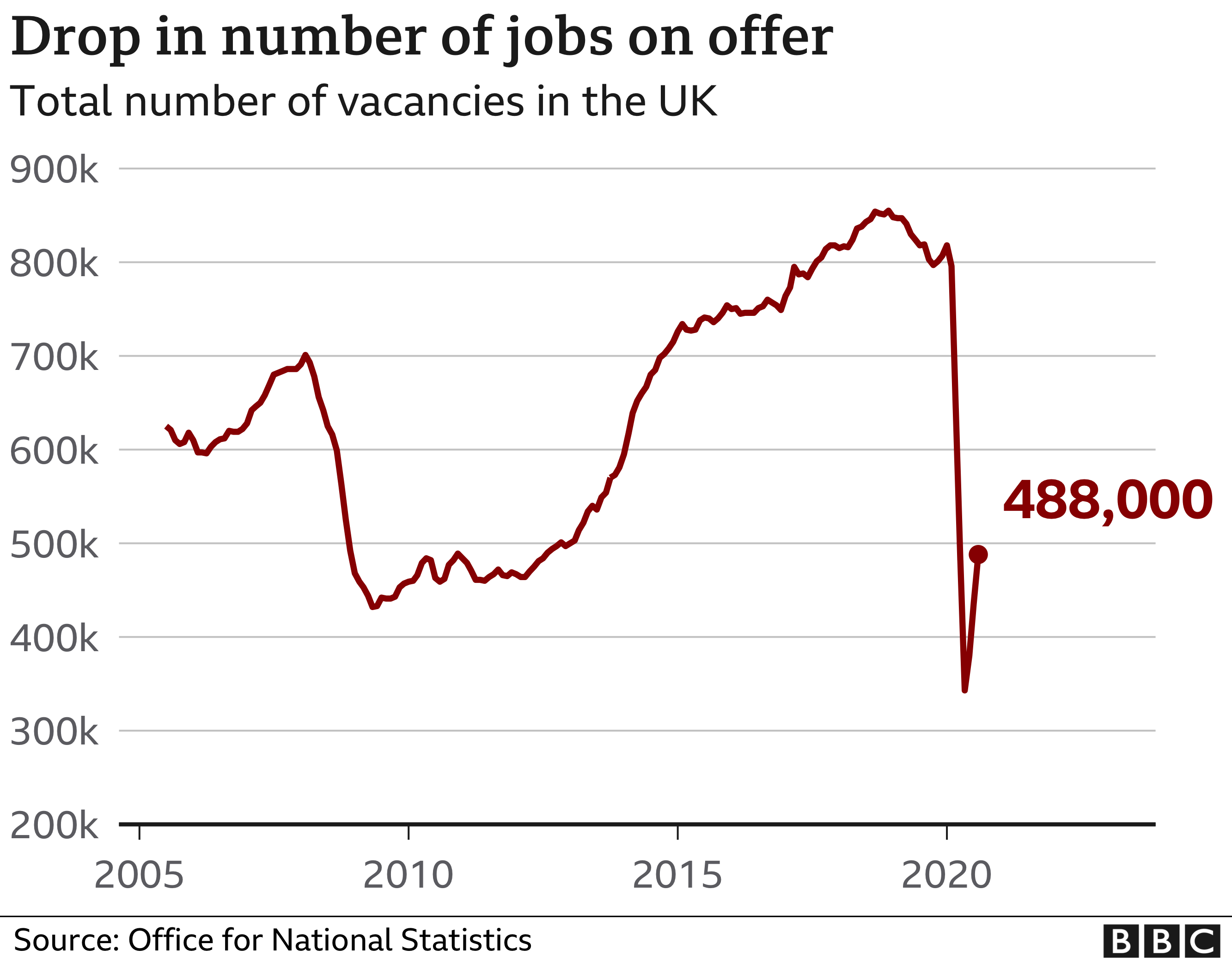 Fall in vacancies