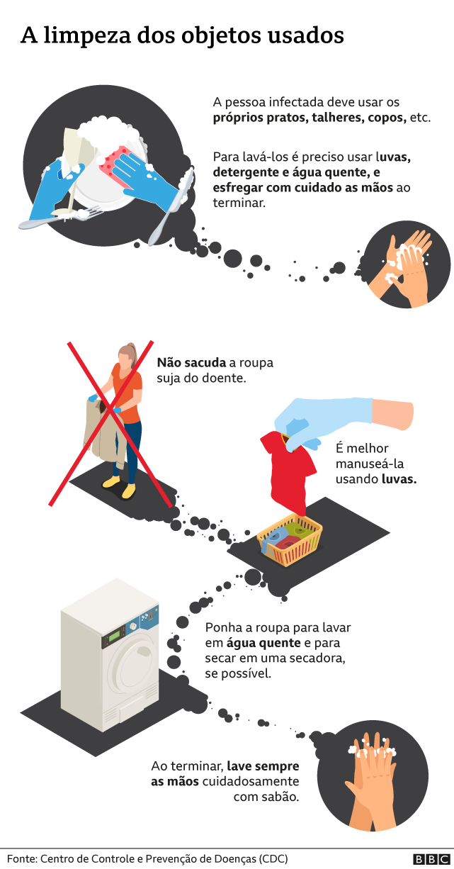 gráfico limpeza objetos