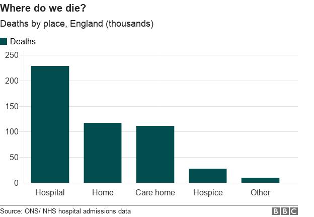 where do we die?