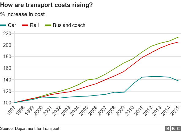 How are transport costs rising? Cars have increased in price far less than rail and bus