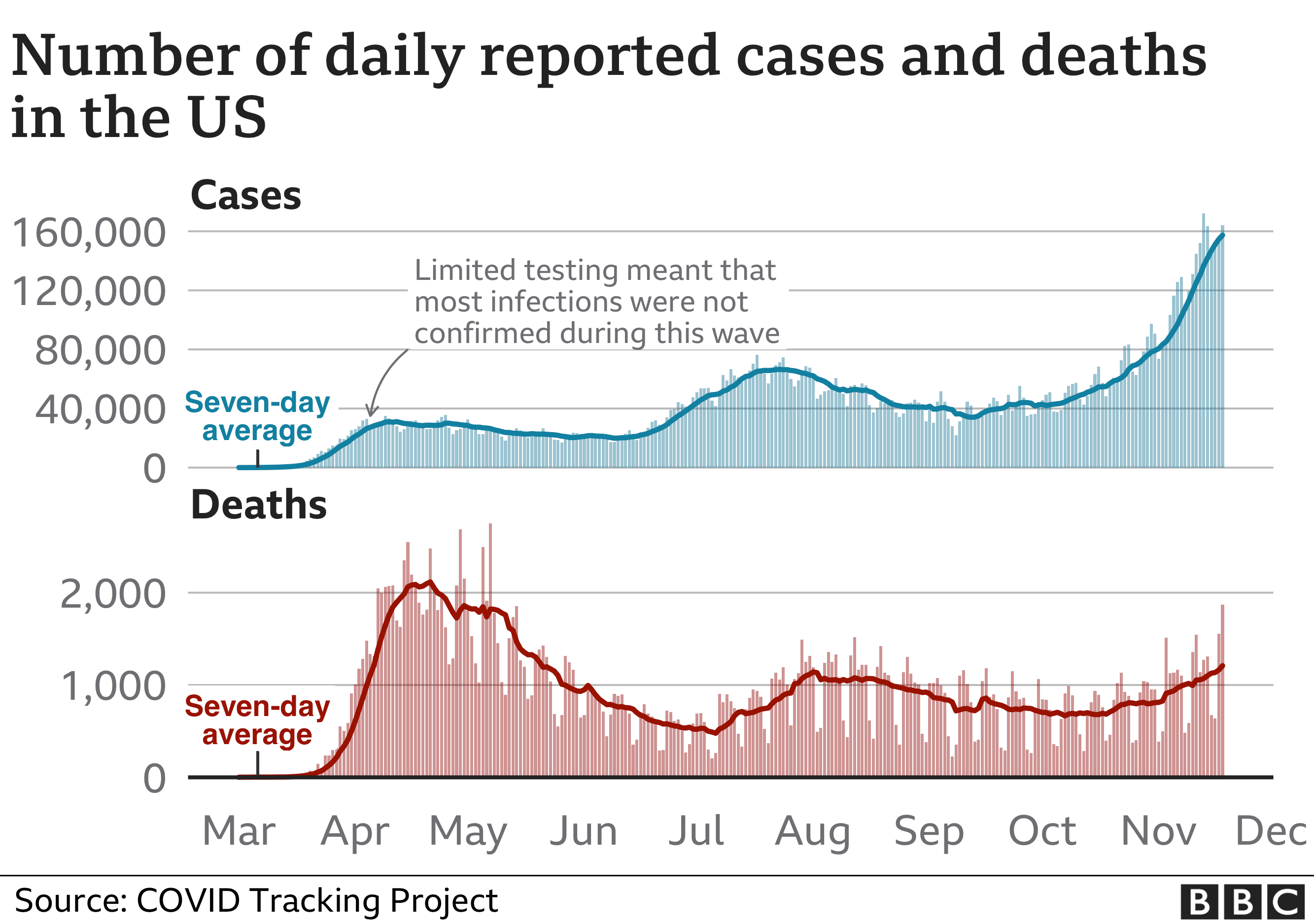 Chart showing cases and deaths in the US. Updated 19 Nov.