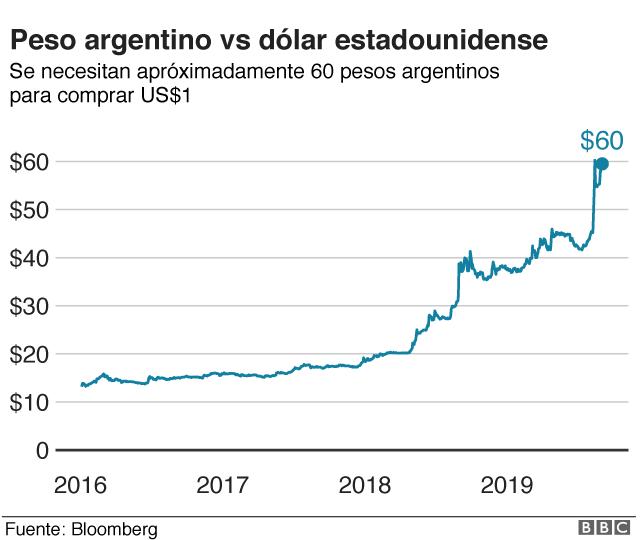 Dólar vs Peso argentino