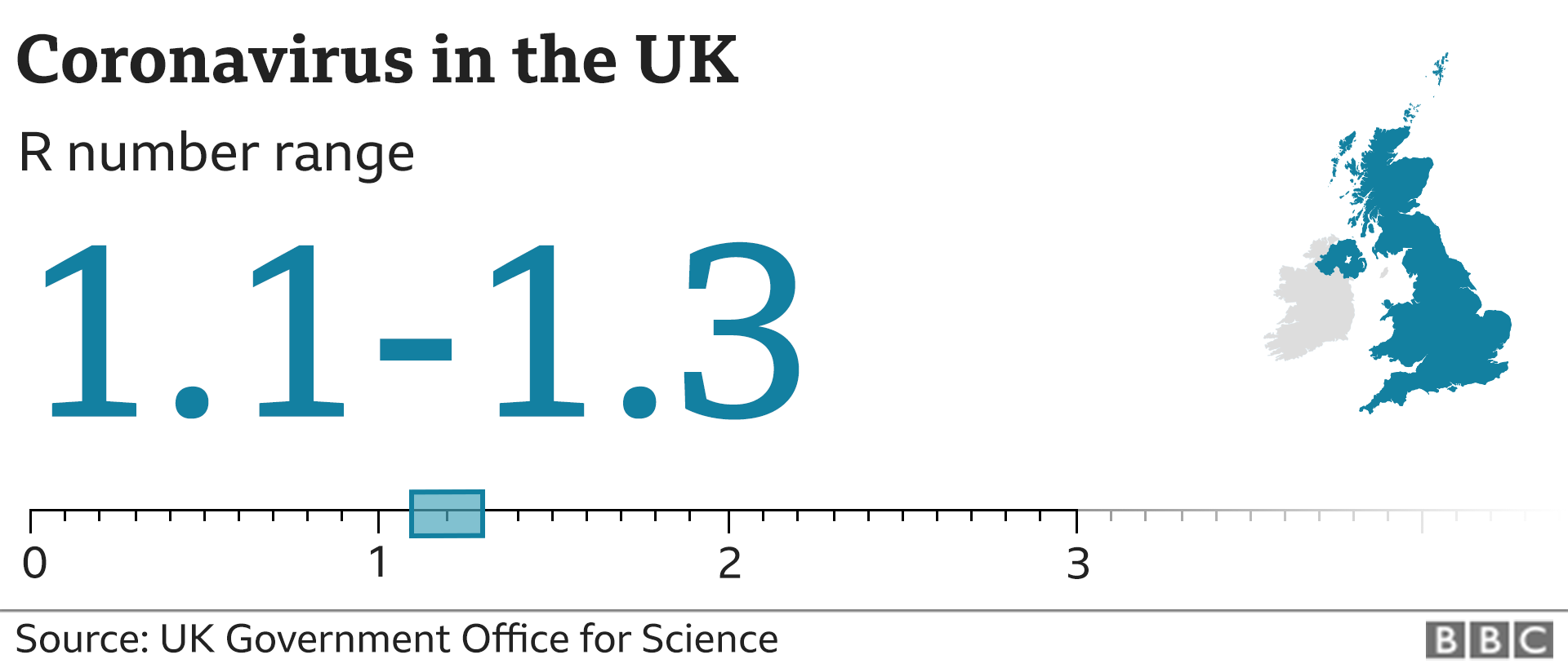 Graphic showing the estimated R number in the UK is between 1.1 and 1.3