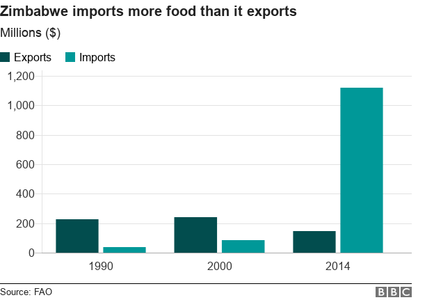 Chart showing food imports to Zimbabwe and food exports in 1990, 2000 and 2014