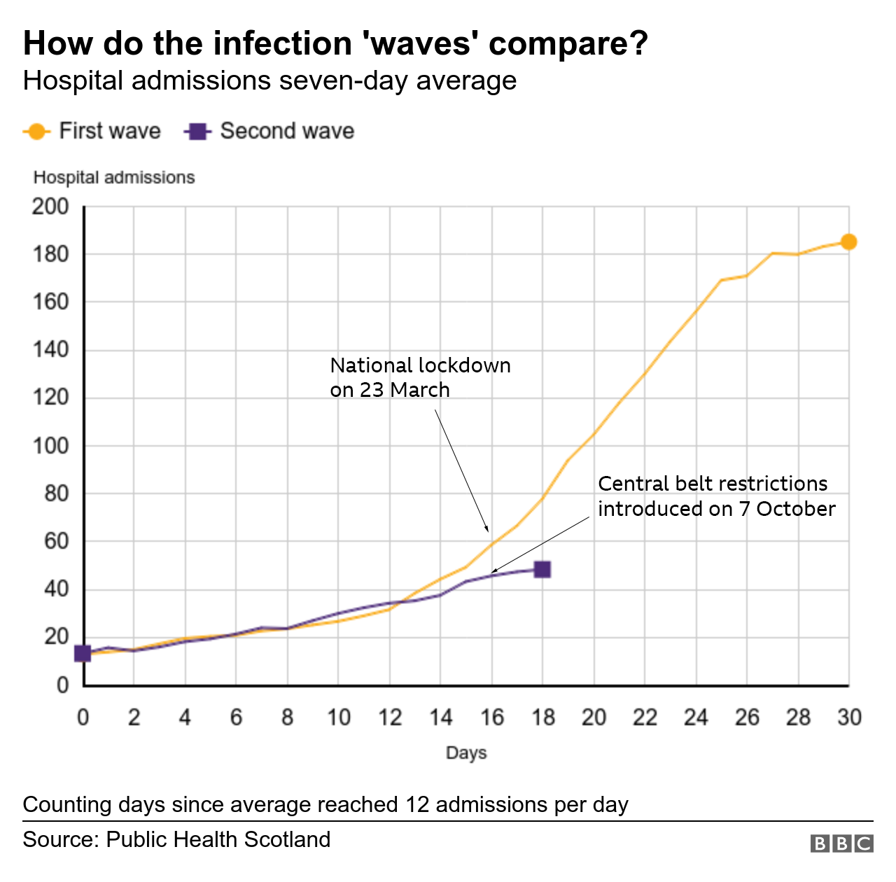 comparing waves correct date (002).png