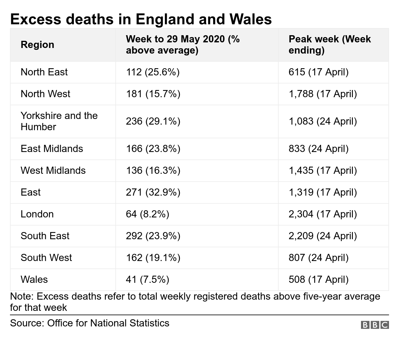 Excess deaths in England and wales