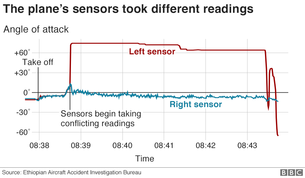 Chart showing the conflicting sensor readings