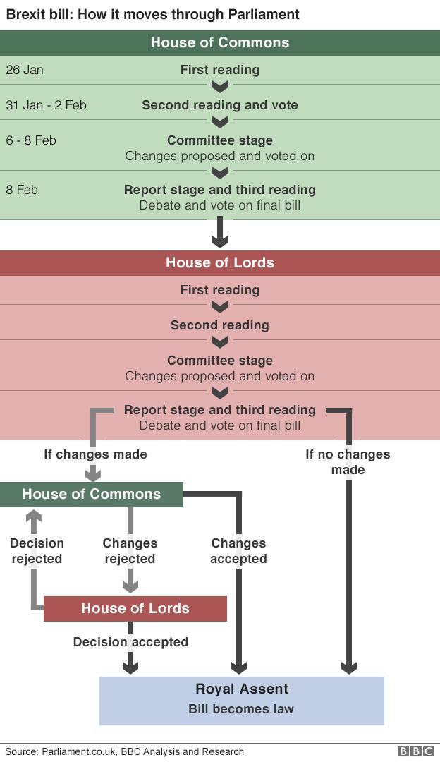 Brexit bill flow chart
