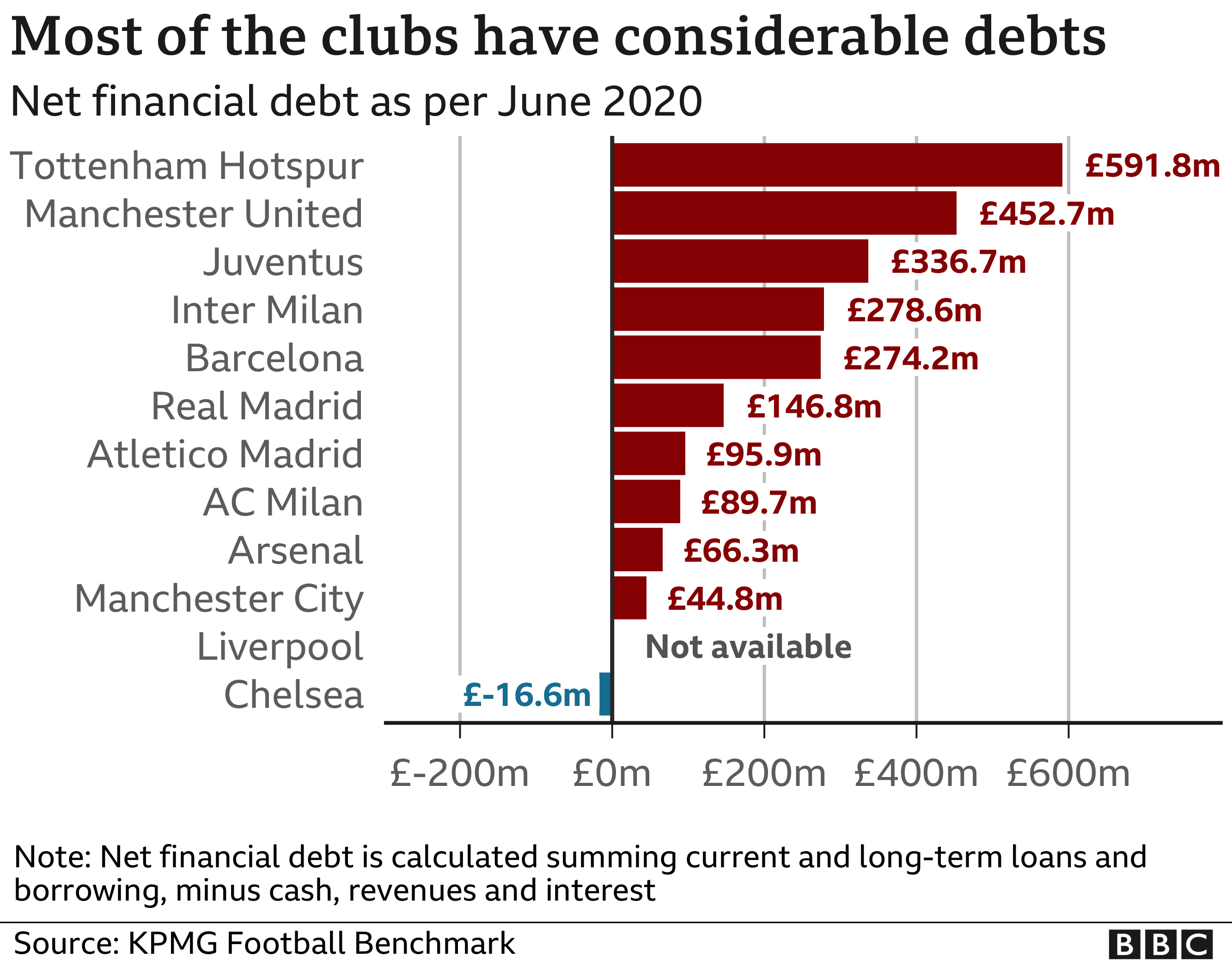 The net financial debts of the top Premier League teams