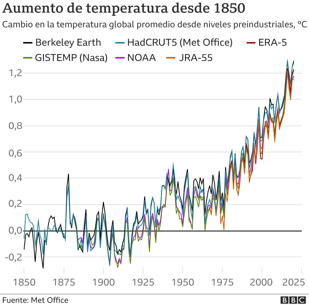 Gráfico que muestra el aumento global promedio de temperatura desde niveles preindustriales