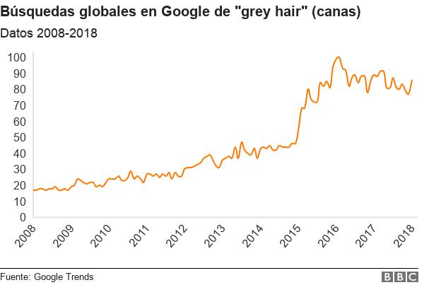 Gráficos búsquedas en Google de 'grey hair' (canas)
