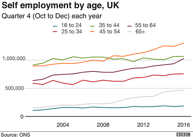Chart showing the number of self employed workers by age in the UK from 2001 to 2016