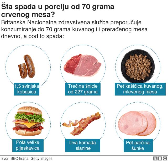 Porcije od 70 grama crvenog mesa
