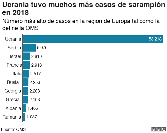 Gráfico con casos de sarampión en Ucrania