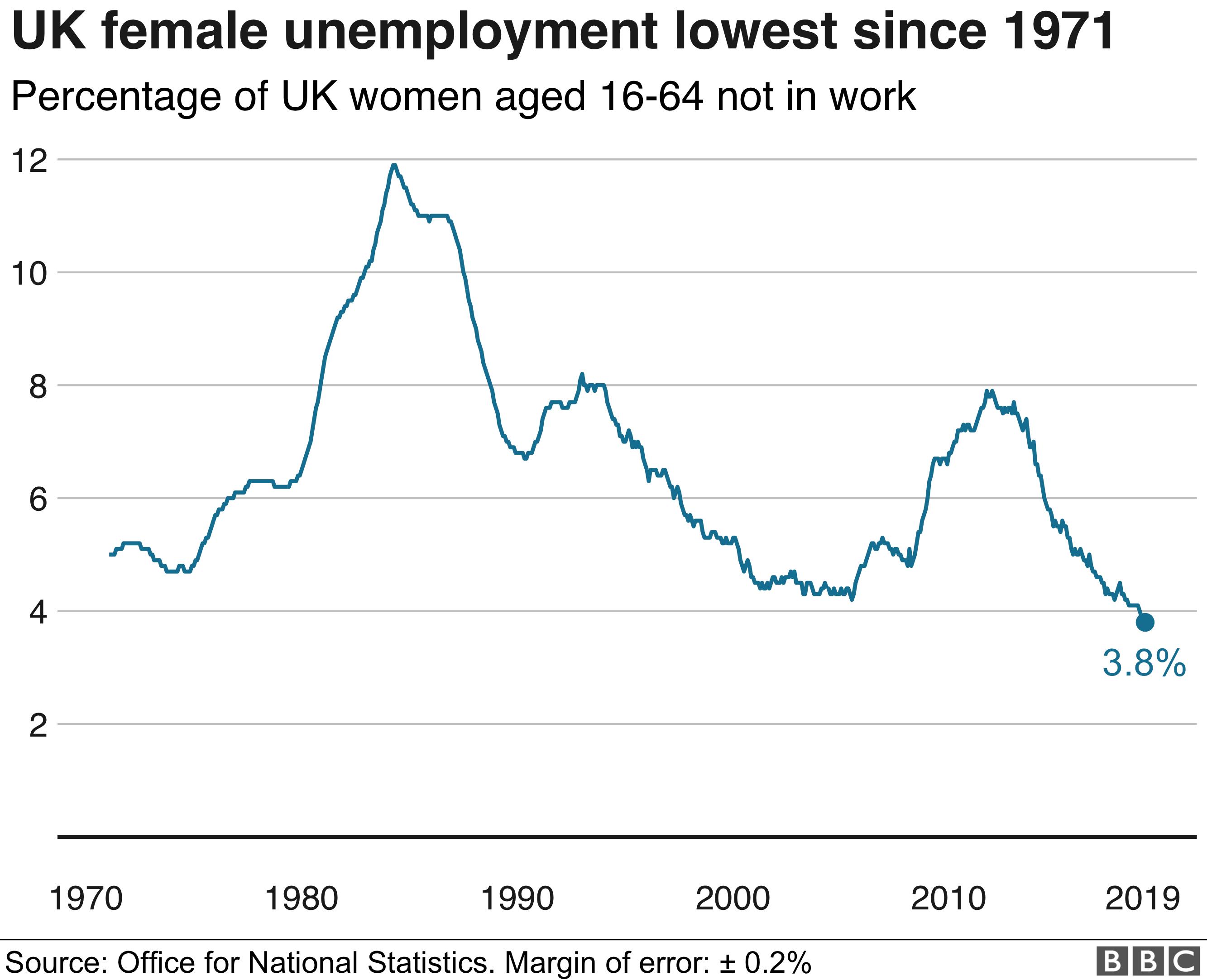 Female jobless chart